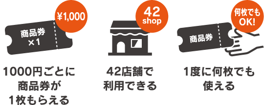 1000円ごとに商品券が1枚もらえる。42店舗で利用できる。1度に何枚でも使える。