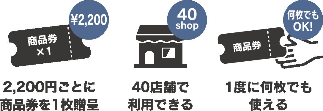 2000円ごとに商品券を1枚贈呈。40店舗で利用できる。1度に何枚でも使える。